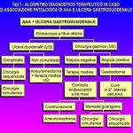 Aneurismi dell'aorta addominale e patologie chirurgiche addominali non vascolari