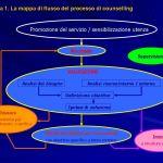 Note medotologiche per l'organizzazione di un servizio di Counselling