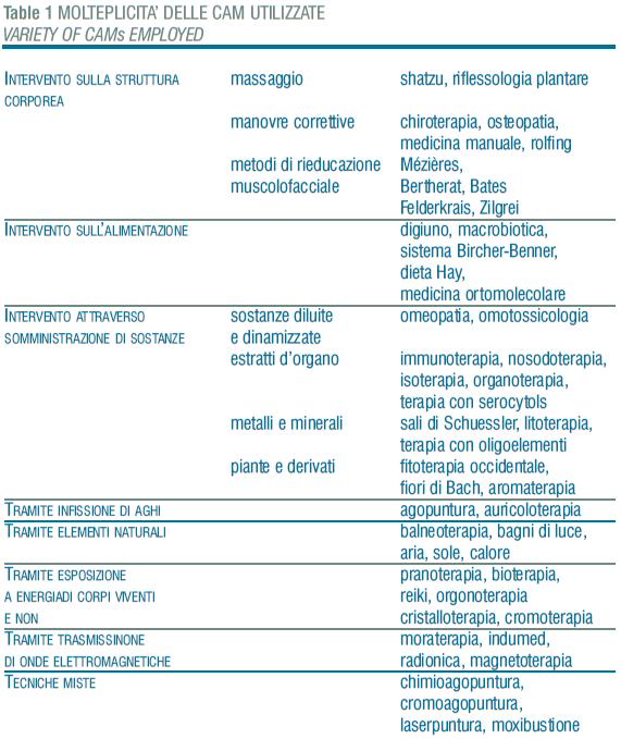 Artrite Reumatoide, terapie naturali Bologna complementari non convenzionali